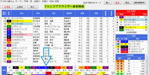 トレンドアナライザー1217阪神11R直前画面