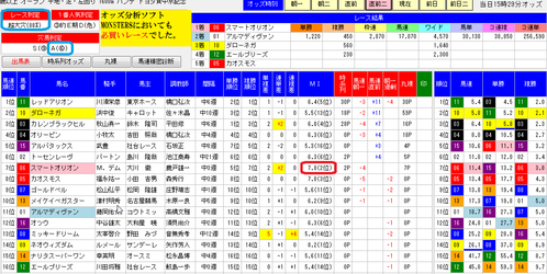 オッズ分析ソフトMONSTER8直前二0726中京記念分析画面