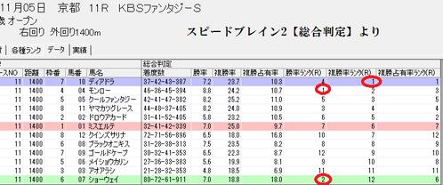 スピードブレイン2【総合】1105京都11R画面