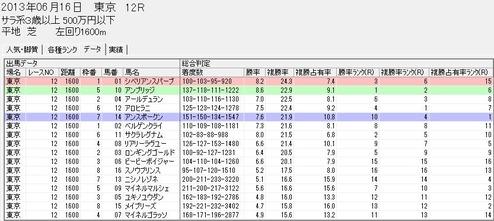 0616東京12rスピードブレイン2