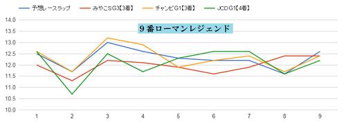 チャンピオンズC2015ローマンレジェンドのラップ適正グラフ