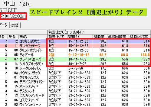 スピードブレイン2【前走上がり】0115中山12R芝2200m