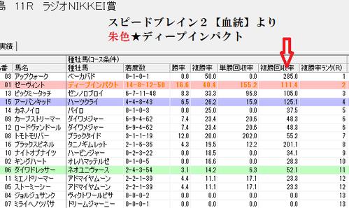 0703ラジオNIKKEI賞スピードブレイン2【血統】画面