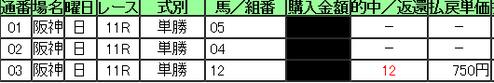 0416阪神11R単勝多点買いレースの単勝馬券