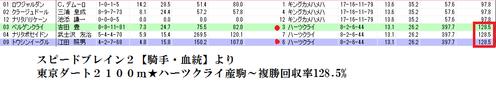 スピードブレイン2活用手法1025東京11R