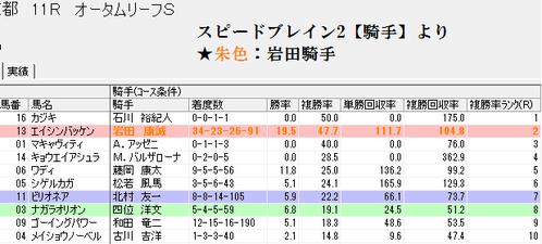 スピードブレイン2【騎手】1127京都11R
