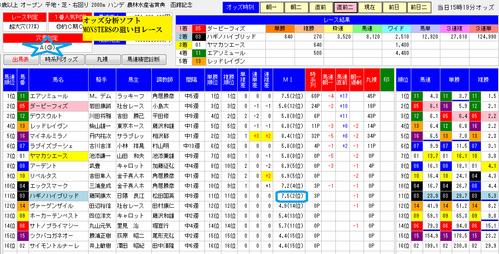 オッズ分析ソフトMONSTER8狙い目0719函館記念