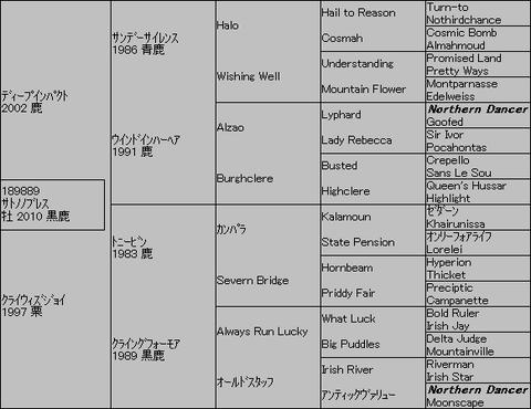 サトノノブレス5代血統表