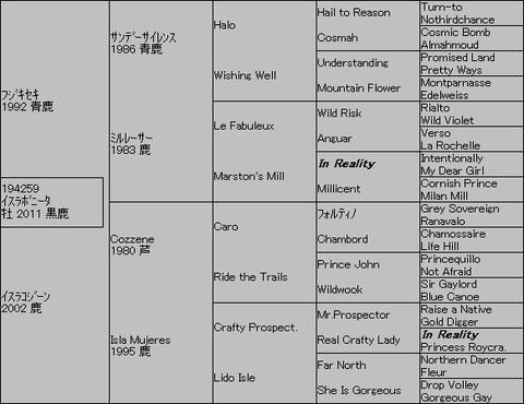 イスラボニータ5代血統表