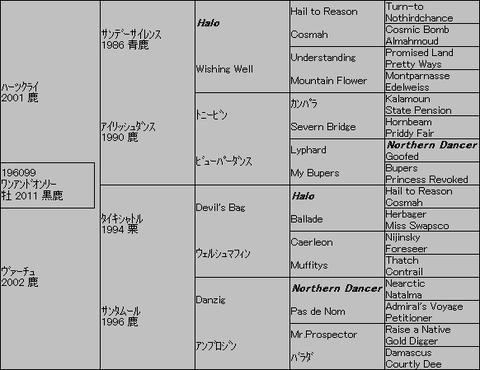 ワンアンドオンリー5代血統表