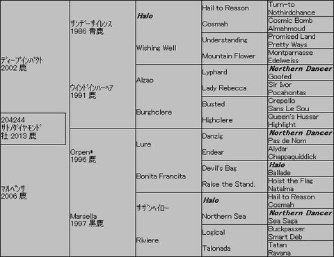 サトノダイヤモンド5代血統表