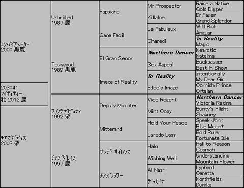 マイティティ―5代血統表