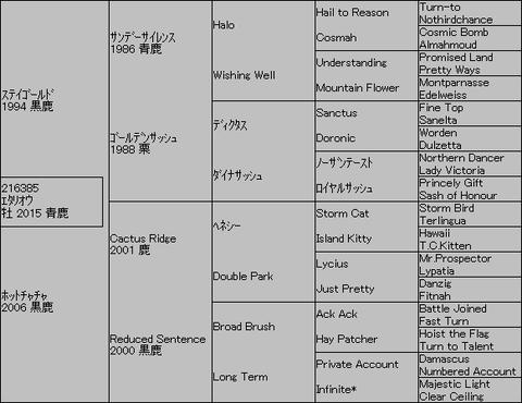 エタリオウ5代血統表