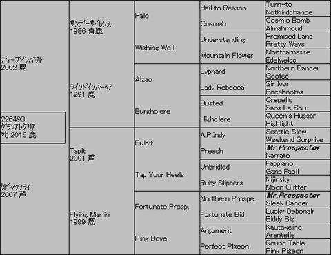 グランアレグリア5代血統表