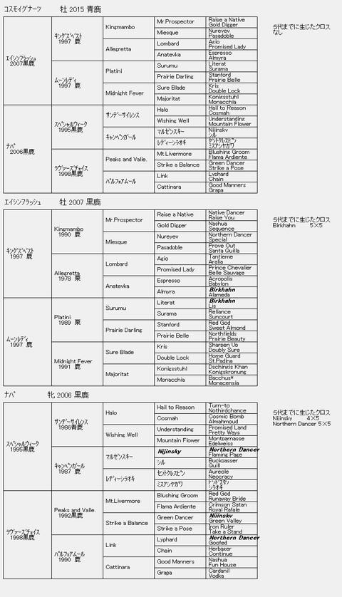 コスモイグナーツ6代血統表