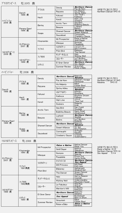 ブラストワンピース6代血統表