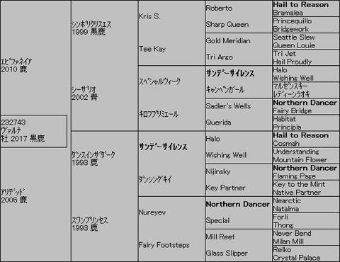 ヴァルナ5代血統表