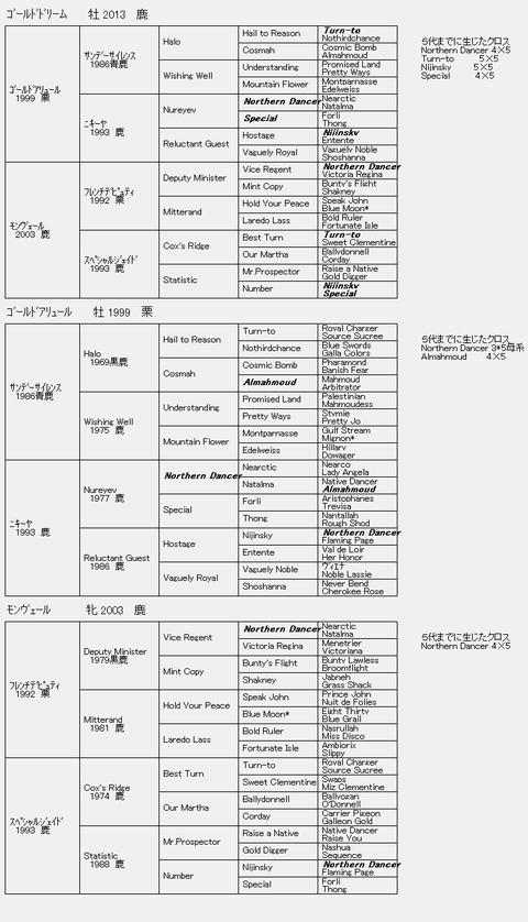 ゴールドドリーム6代血統表