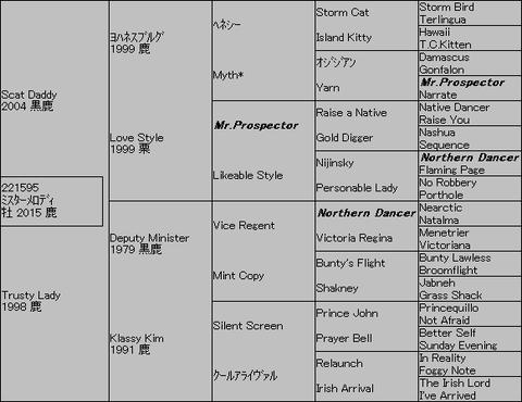 ミスターメロディ5代血統表