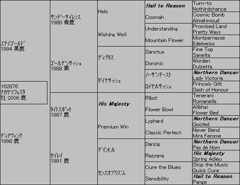 ナカヤマフェスタ5代血統表