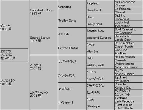 ニシノリコリス5代血統表