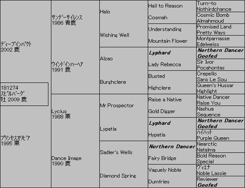 スピルバーグ5代血統表