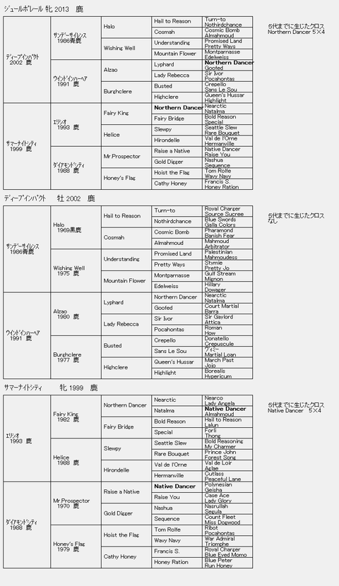 ジュールポレール6代血統表