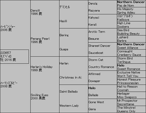 モズベッロ5代血統表