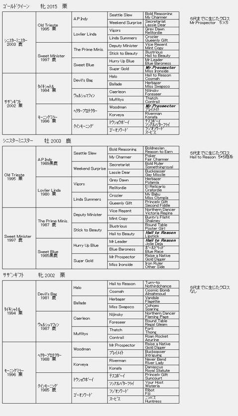 ゴールドクイーン6代血統表