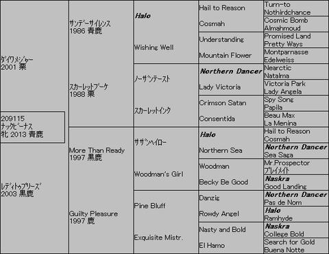 ナックビーナス5代血統表