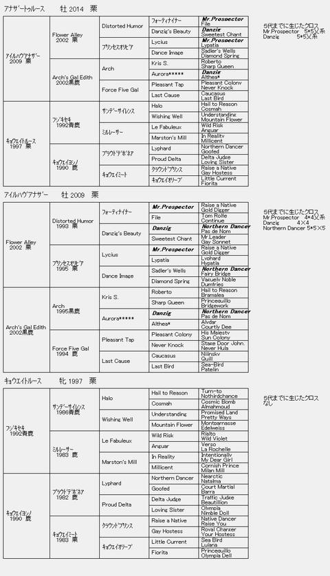 アナザートゥルース6代血統表