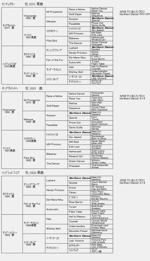 センチュリオン6代血統表