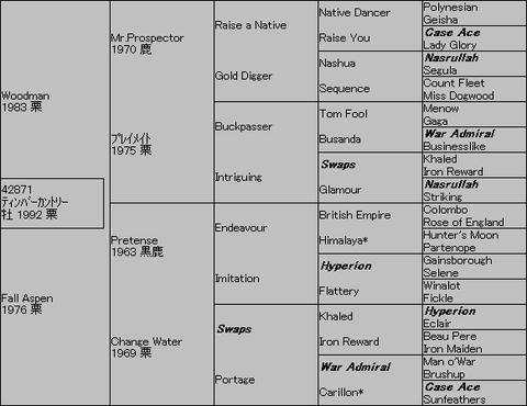 ティンバーカントリー5代血統表