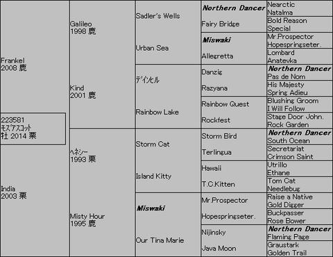 モズアスコット5代血統表