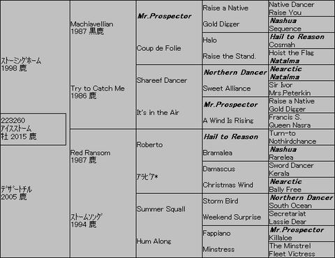 アイスストーム5代血統表