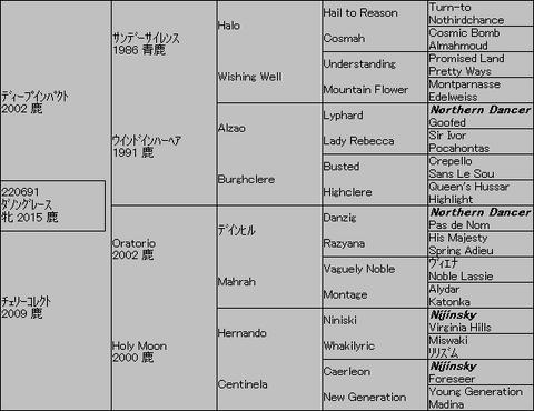ダノングレース5代血統表