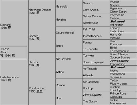 Alzao5代血統表