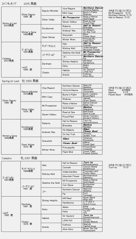 コパノキッキング6代血統表