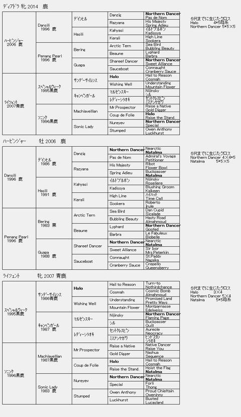 ディアドラ6代血統表