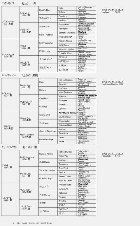 ニシケンモノノフ6代血統表