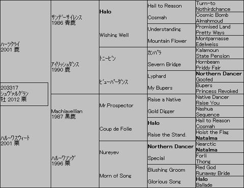 シュヴァルグラン5代血統表