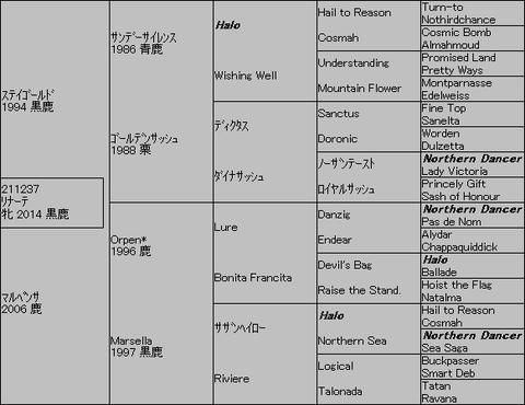 リナーテ5代血統表
