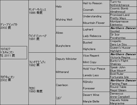 ベルキャニオン5代血統表