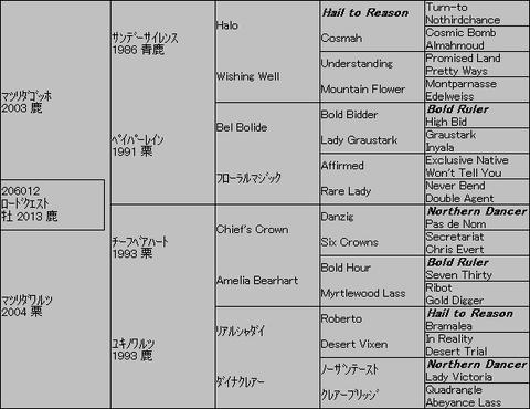 ロードクエスト5代血統表