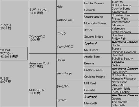 リスグラシュー5代血統表
