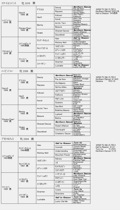 スマートユニバンス6代血統表