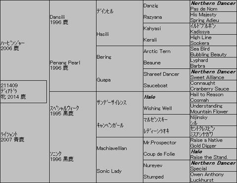 ディアドラ5代血統表