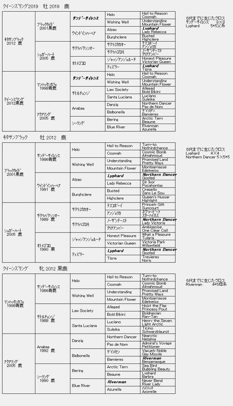 クイーンズリング2019 6代血統表
