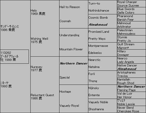 ゴールドアリュール5代血統表