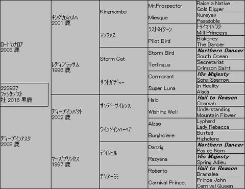 ファンタジスト5代血統表